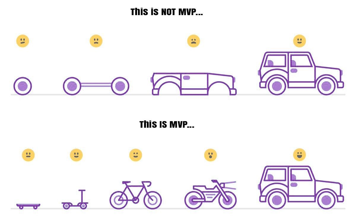 mvp stages